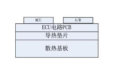 ECU结构基本图