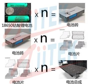 新能源电池总成