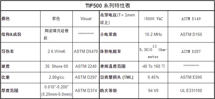 TIF500特性表