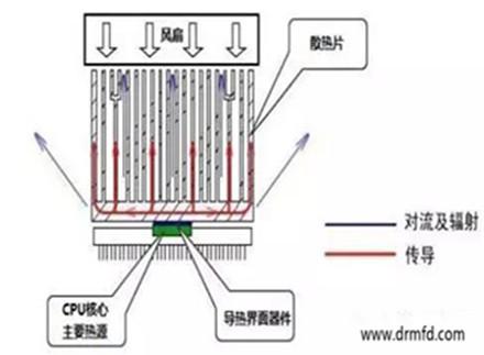 东莞导热材料及器件行业概况技术水平与发展趋势