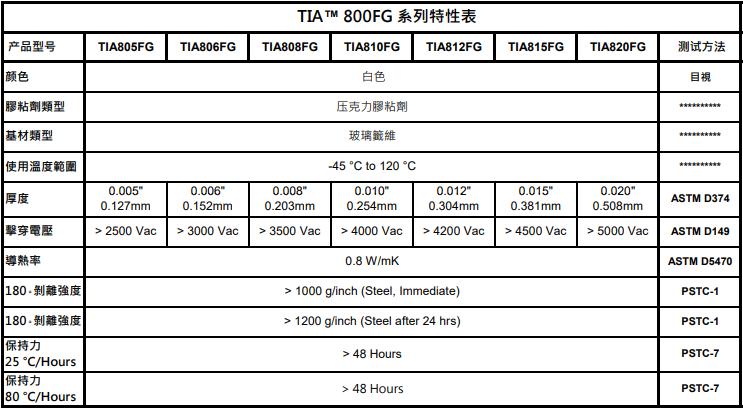 TIA800FG玻璃纤维
