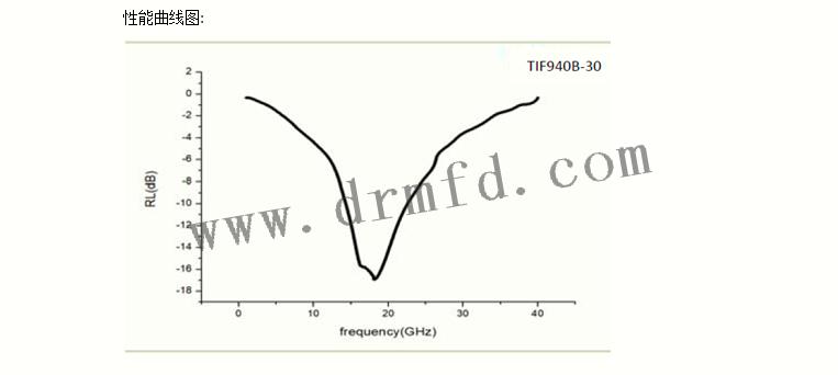 TIF900B-20曲线图