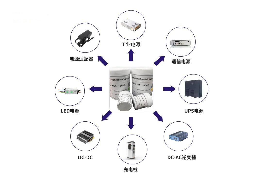 兆科导热界面材料在电源行业中的应用及方案