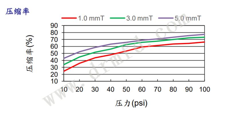 TIF70HQ压缩率