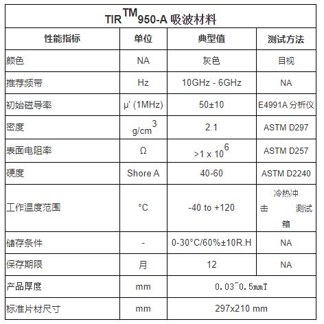 TIR950吸波材料特性表