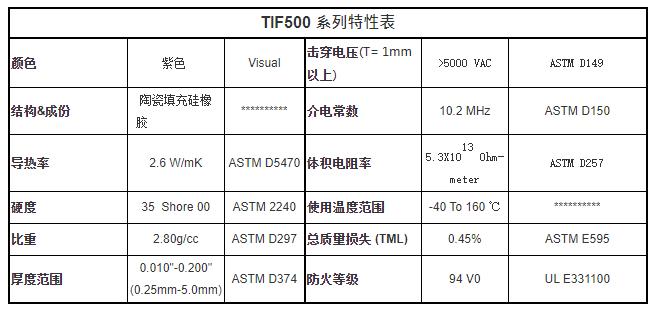 TIF500