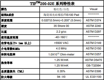 TIF200的特性表
