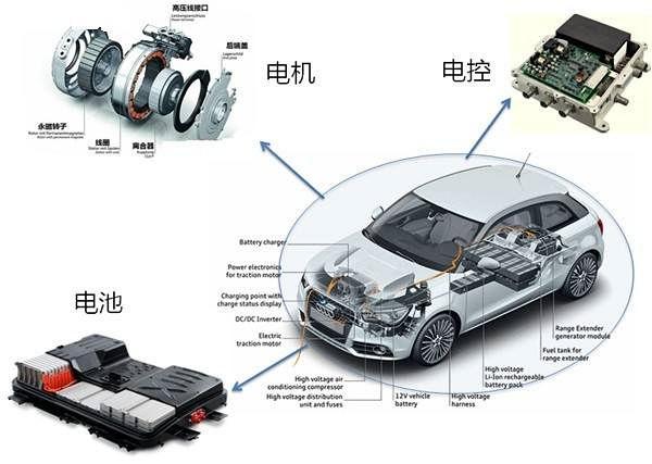 新能源汽车锂电池应用材料