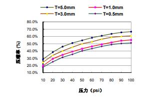 TIF100-30-50E.压力表