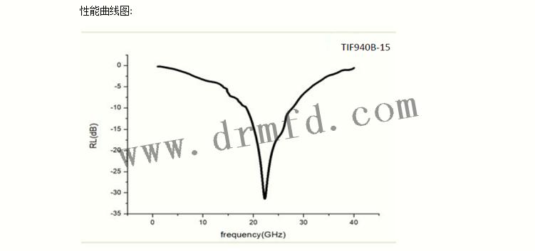 TIF900B-10曲线图