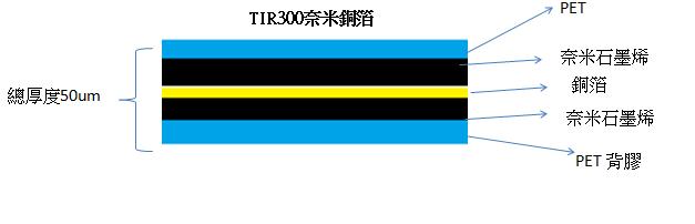 TIR300奈米铜箔