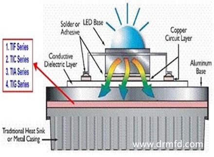 深圳导热材料研制厂分析温度会影响LED光衰