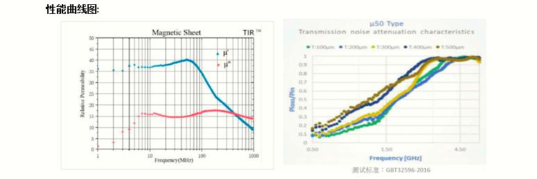 TIR950-A曲线图