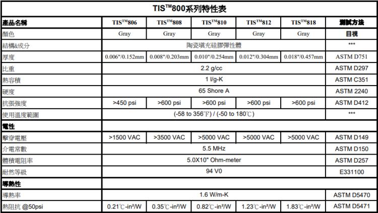 TIS800特性表